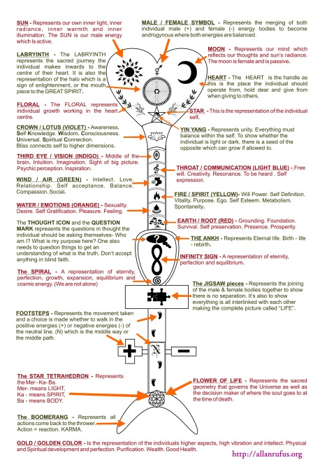 Sacred Master Key with symbol meanings